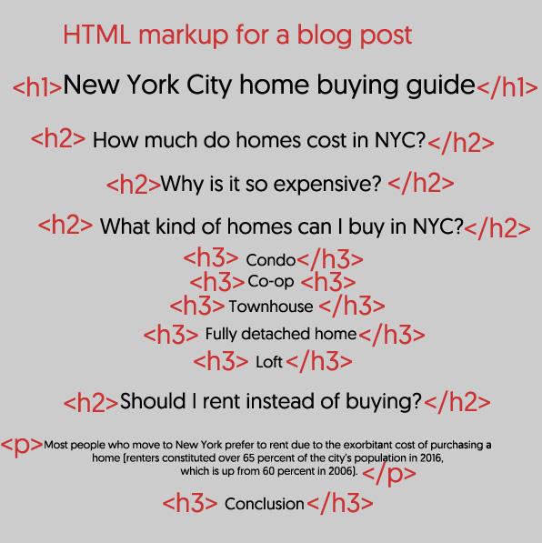 html markup blog post
